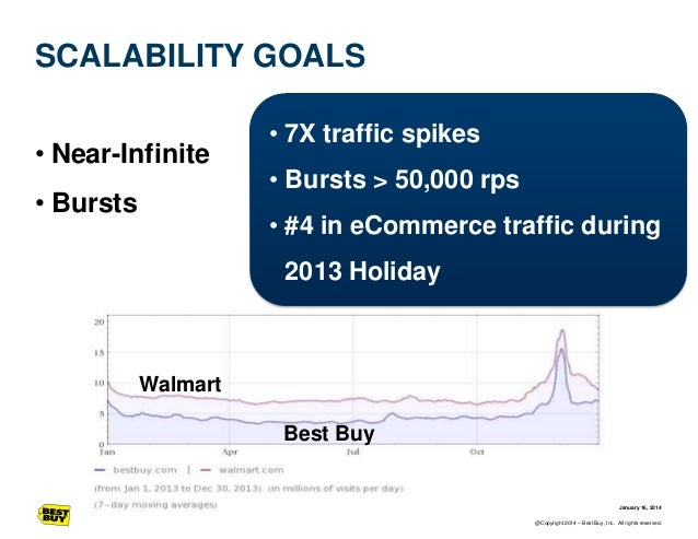 SCALABILITY GOALS • Near-Infinite • Bursts  • 7X traffic spikes  • Bursts > 50,000 rps • #4 in eCommerce traffic during 20...