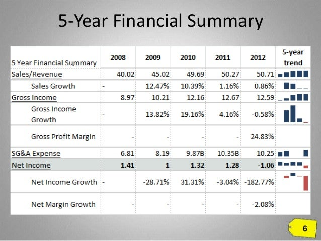 an analysis of the sales fluctuations of goodyear company Though the company is losing revenue and market share,  summary   meanwhile, goodyear's unit sales have decreased every year since.