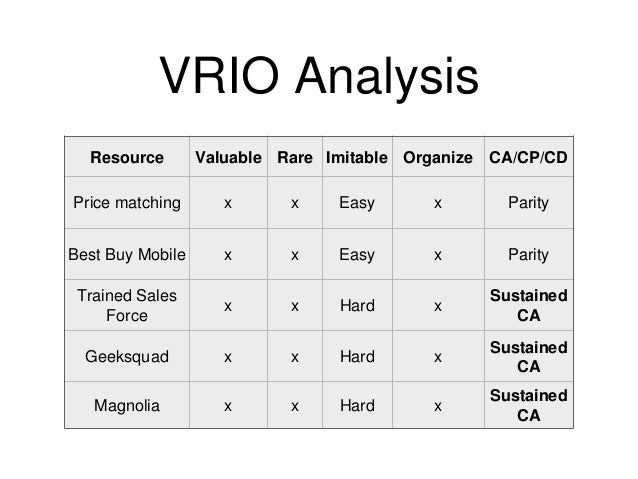 vrio pepsi Pepsi co is evaluated in terms of its swot analysis, segmentation, targeting, positioning, competition analysis also covers its tagline/slogan and usp along with its.