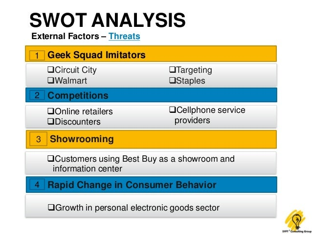 SWOT Analysis: Best Buy Company
