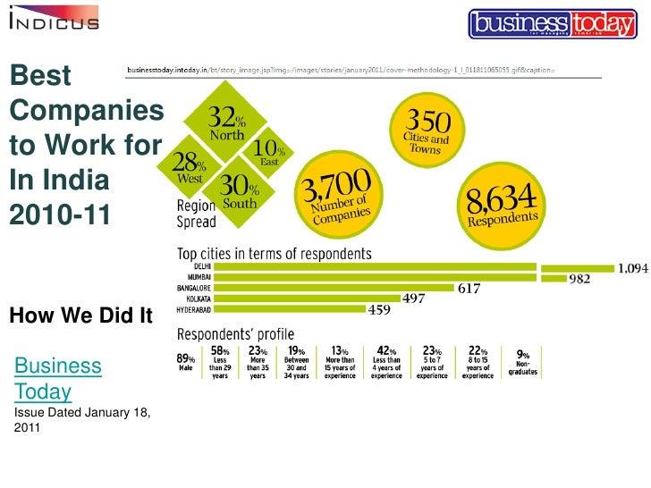 BestCompaniesto Work forIn India2010-11How We Did ItBusinessTodayIssue Dated January 18,2011