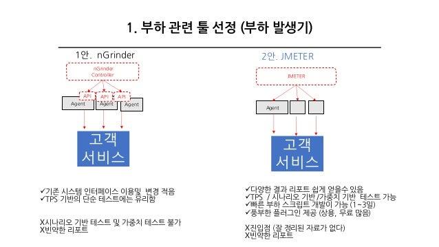 2안. JMETER ü기존 시스템 인터페이스 이용및 변경 적음 üTPS 기반의 단순 테스트에는 유리함 X시나리오 기반 테스트 및 가중치 테스트 불가 X빈약한 리포트 JMETER ü다양한 결과 리포트 쉽게 얻을수 있음 ü...