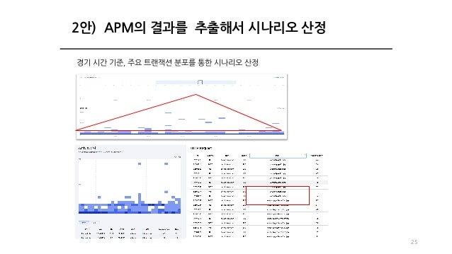 25 2안) APM의 결과를 추출해서 시나리오 산정 경기 시간 기준, 주요 트랜잭션 분포를 통한 시나리오 산정