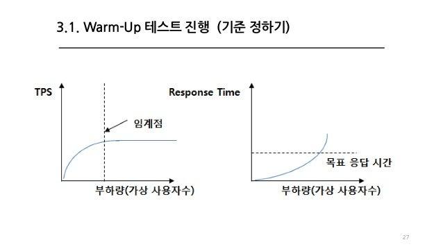 27 3.1. Warm-Up 테스트 진행 (기준 정하기)