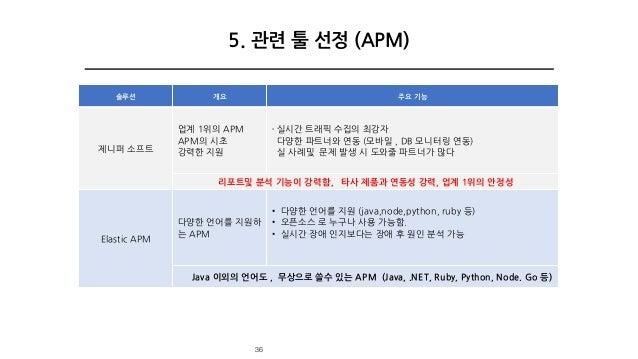 솔루션 개요 주요 기능 제니퍼 소프트 업계 1위의 APM APM의 시초 강력한 지원 ∙ 실시간 트래픽 수집의 최강자 다양한 파트너와 연동 (모바일 , DB 모니터링 연동) 실 사례및 문제 발생 시 도와줄 파트너가 많다 ...