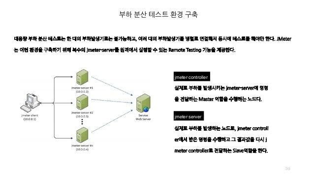 부하 분산 테스트 환경 구축 39 jmeter controller jmeter server