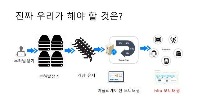 진짜 우리가 해야 할 것은? Transaction SQL SQL Http File Resource ` Infra 모니터링어플리케이션 모니터링 부하발생기 부하발생기 가상 유저