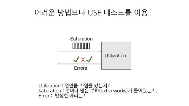 어려운 방법보다 USE 메소드를 이용. Saturation Utilization X Errors Utilization : 얼만큼 자원을 썼는지? Saturation : 얼마나 많은 부하(extra works)가 들어왔는...