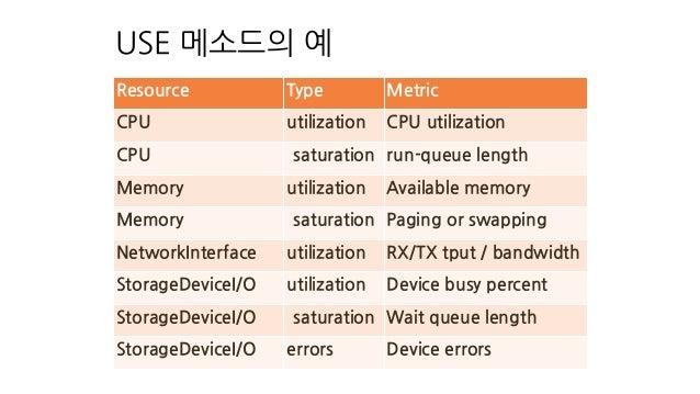 USE 메소드의 예 Resource Type Metric CPU utilization CPU utilization CPU saturation run-queue length Memory utilization Availab...