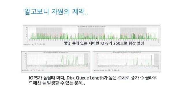 IOPS가 높을때 마다, Disk Queue Length가 높은 수치로 증가 -> 클라우 드에선 늘 발생할 수 있는 문제.. 몇몇 존에 있는 서버만 IOPS가 250으로 항상 일정 알고보니 자원의 제약..