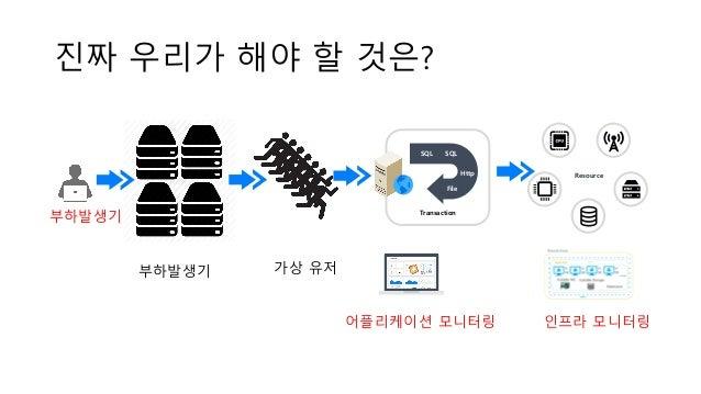 진짜 우리가 해야 할 것은? Transaction SQL SQL Http File Resource ` 인프라 모니터링어플리케이션 모니터링 부하발생기 부하발생기 가상 유저