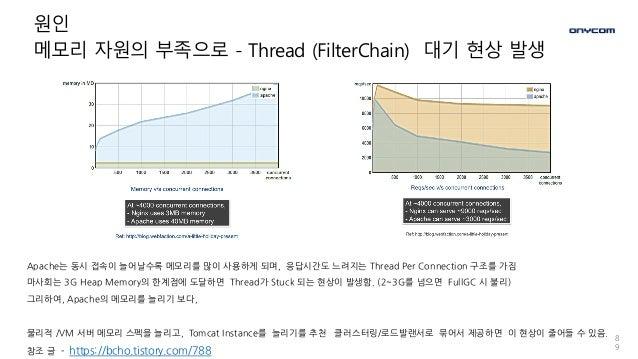 8 9 원인 메모리 자원의 부족으로 - Thread (FilterChain) 대기 현상 발생 Apache는 동시 접속이 늘어날수록 메모리를 많이 사용하게 되며, 응답시간도 느려지는 Thread Per Connection...