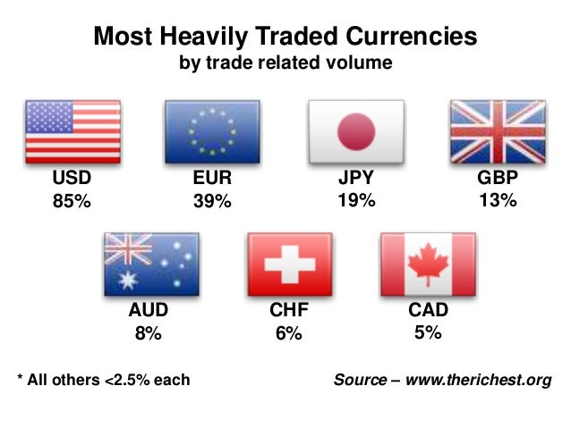 Most traded forex pairs by volume