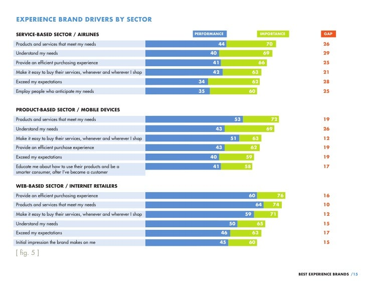 EXPERIENCE BRAND DRIVERS BY SECTORSERVICE-BASED SECTOR / AIRLINES                                    PERFORMANCE          ...
