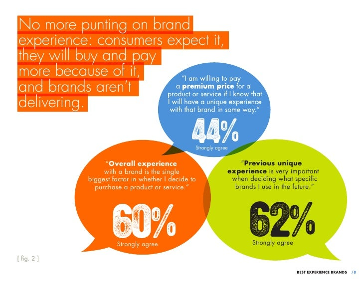 No more punting on brandexperience: consumers expect it,they will buy and paymore because of it,and brands aren'tdeliverin...