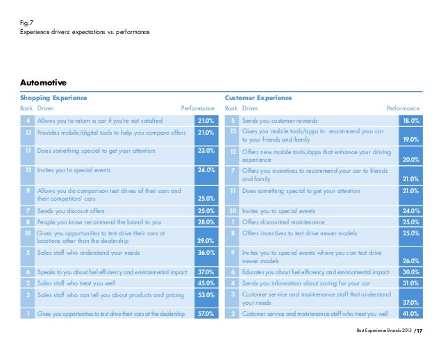 /17Best Experience Brands 2013Fig.7Experience drivers: expectations vs. performanceAutomotiveShopping ExperienceRank RankD...