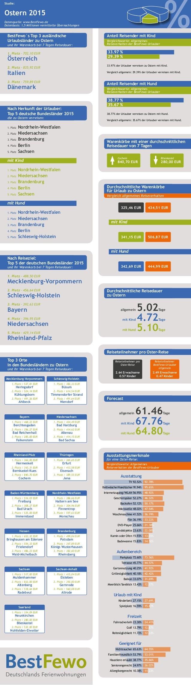 1. Platz - 702,10 EUR Österreich 2. Platz - 835,92 EUR Italien 3. Platz - 759,89 EUR Dänemark BestFewo´s Top 3 ausländisch...