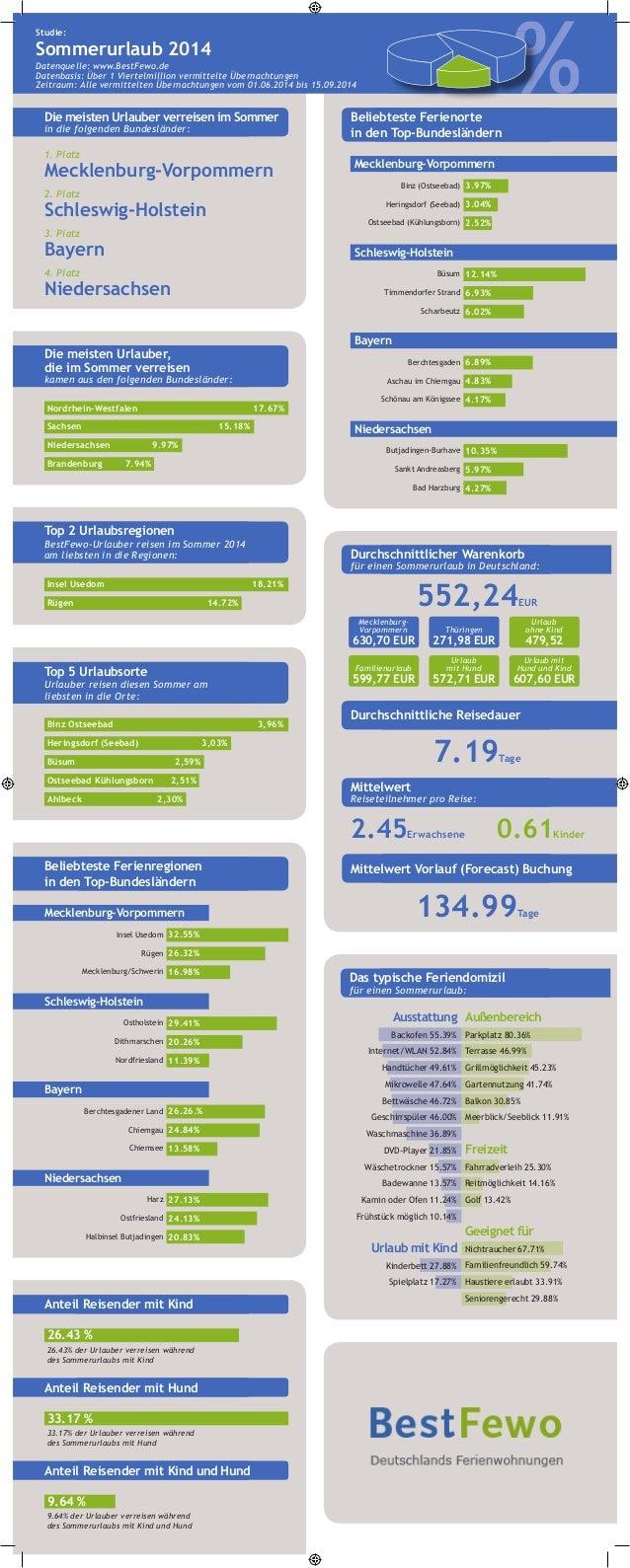 Die meisten Urlauber verreisen im Sommer in die folgenden Bundesländer: %%%% Studie: Sommerurlaub 2014 Datenquelle: www.Be...