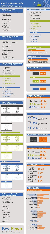 % Studie: Urlaub in Rheinland-Pfalz Datenquelle: www.BestFewo.de Datenbasis: Über 1,4 Millionen vermittelte Übernachtungen...