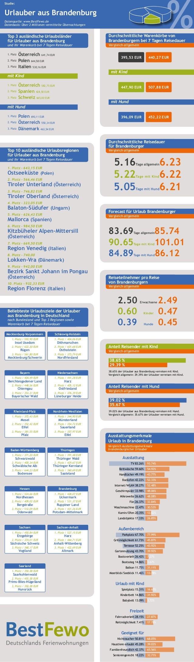% Studie: Urlauber aus Brandenburg Datenquelle: www.BestFewo.de Datenbasis: Über 2 Millionen vermittelte Übernachtungen Be...