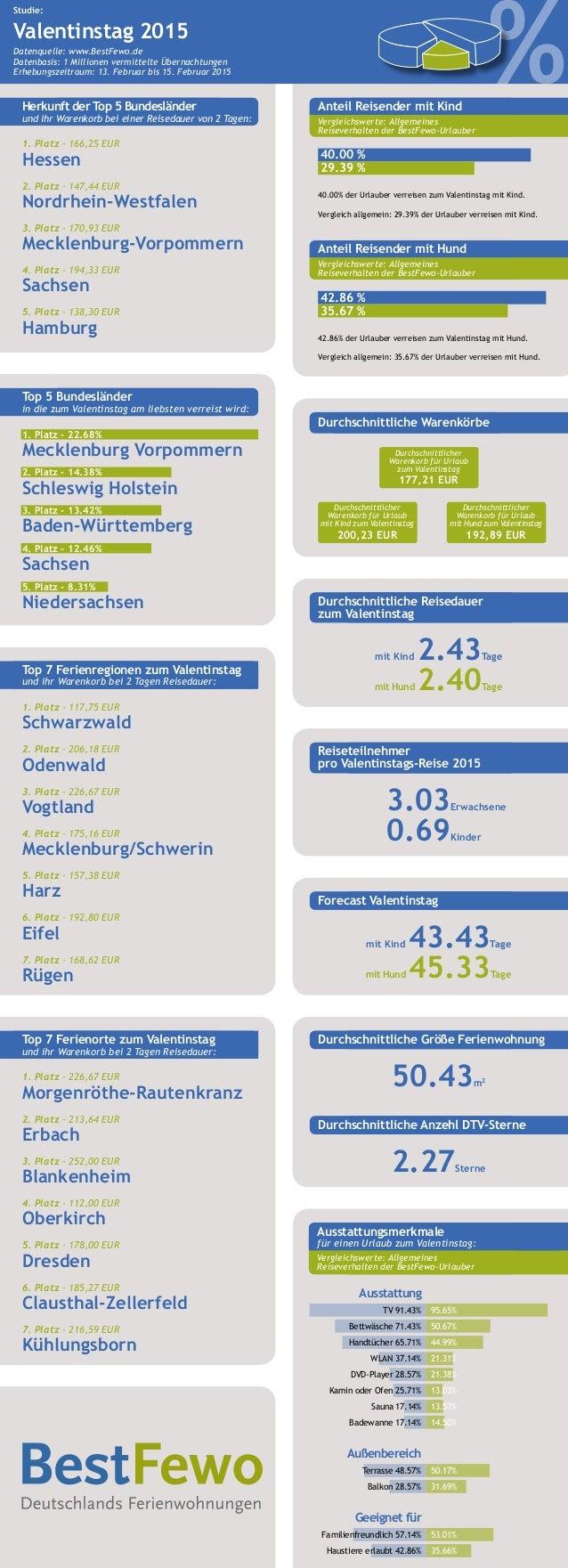 1. Platz - 166,25 EUR Hessen 2. Platz - 147,44 EUR Nordrhein-Westfalen 3. Platz - 170,93 EUR Mecklenburg-Vorpommern 4. Pla...