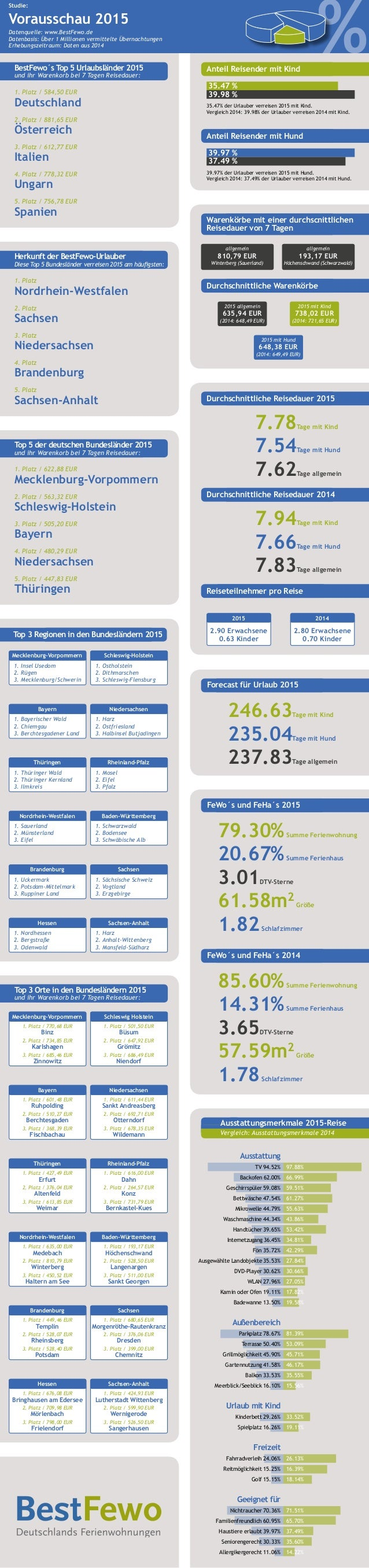 % Studie: Vorausschau 2015 Datenquelle: www.BestFewo.de Datenbasis: Über 1 Millionen vermittelte Übernachtungen Erhebungsz...