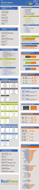 % Studie: Urlaub in Bayern Datenquelle: www.BestFewo.de Datenbasis: Über 2 Millionen vermittelte Übernachtungen Herkunft d...