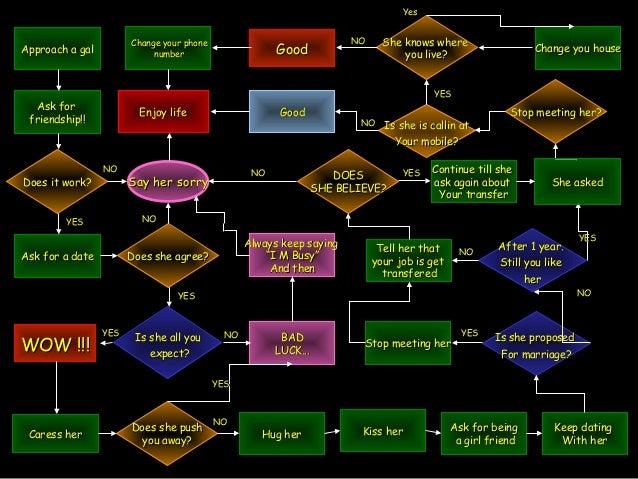 Best Flow Chart Ever