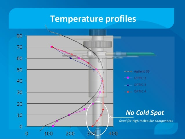 Temperature profiles No Cold Spot Good for high molecular components