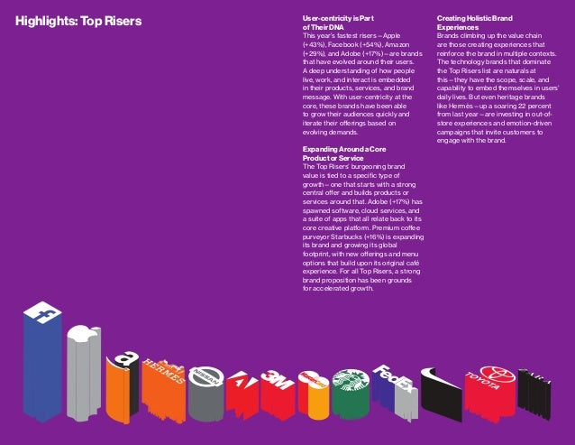 interbrand best global brands 2015 pdf