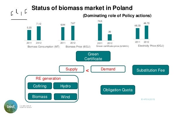 pdf supply chain costs of biomass cofiring