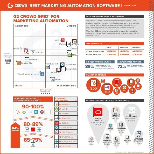 BEST MARKETING AUTOMATION SOFTWARE | SPRING 2014 G2 CROWD GRID℠ FOR MARKETING AUTOMATION LeadersContenders High Performers...