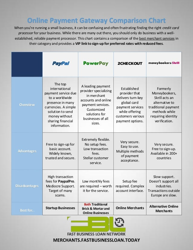 Best Merchant Services Comparisons - PowerPay vs PayPal vs