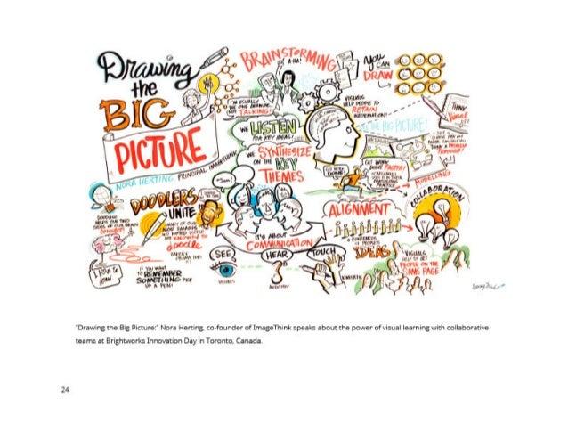 ImageThink Graphic Recording - Best of 2014