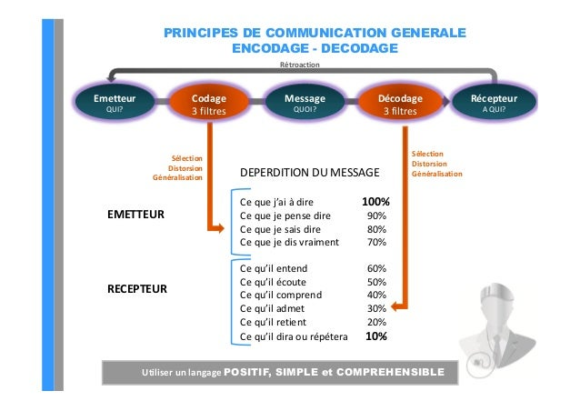 Best of veterinaire 2013 communication client ne pas for Filtre d amour qui marche