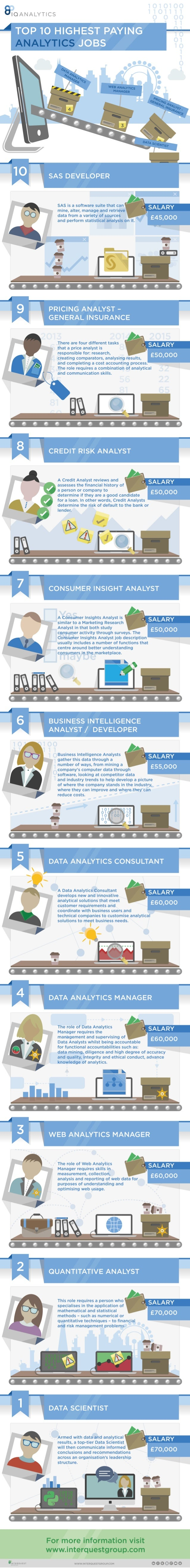 Top 10 Highest Paying Analytics Jobs