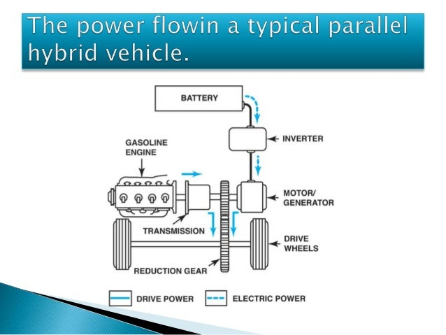 Best Ppt For Seminar On Hybrid Electric Vehicle And Type