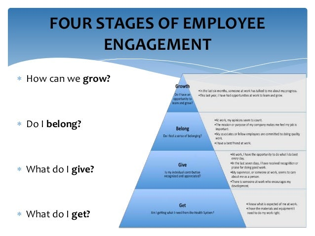 Best Practice Employee Engagement Strategies 23 October 2014