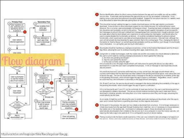 Flow Diagram      Uirockstar Com  Images  Portfolio  Flows