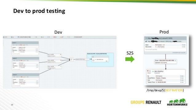 10 Dev to prod testing /tmp/devp/${DESTINATION} S2S Dev Prod