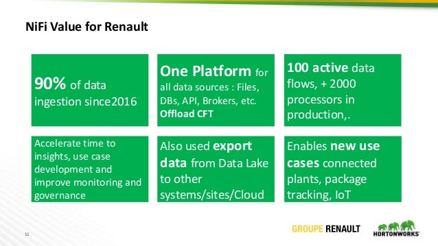 11 NiFi Value for Renault 90% of data ingestion since2016 One Platform for all data sources : Files, DBs, API, Brokers, et...