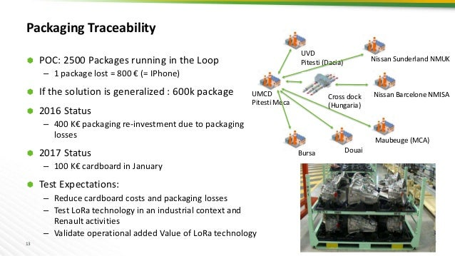 13 Packaging Traceability  POC: 2500 Packages running in the Loop – 1 package lost = 800 € (= IPhone)  If the solution i...