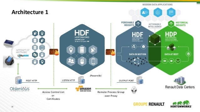 16 Renault Data Centers Access Control List or Certificates Architecture 1 Remote Process Group over Proxy POST HTTP LISTE...