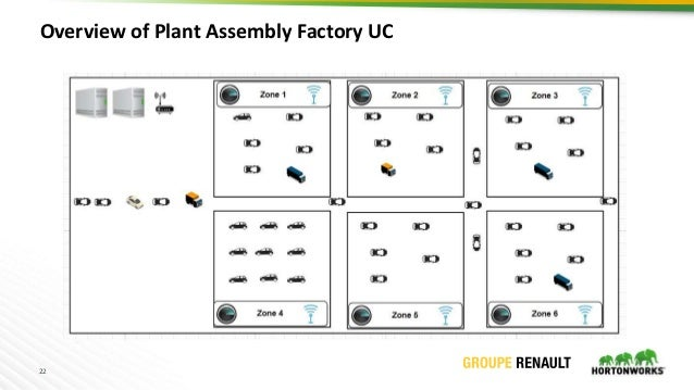 22 Overview of Plant Assembly Factory UC