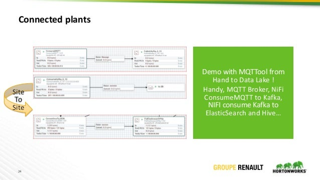 24 Connected plants Site To Site Demo with MQTTool from Hand to Data Lake ! Handy, MQTT Broker, NiFi ConsumeMQTT to Kafka,...