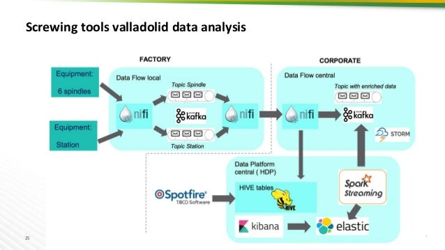 25 Screwing tools valladolid data analysis