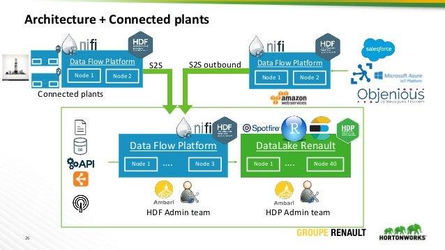 26 Data Flow Platform Node 1 …. Node 3 HDF Admin team HDP Admin team DataLake Renault Node 1 …. Node 40 Data Flow Platform...