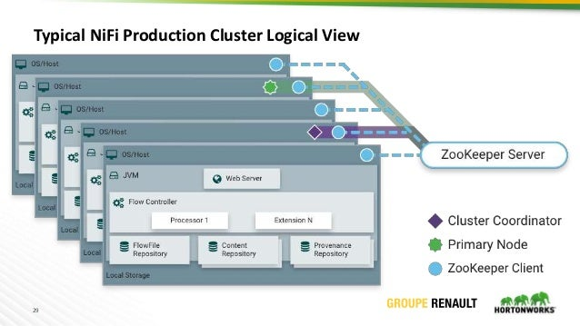 29 Typical NiFi Production Cluster Logical View