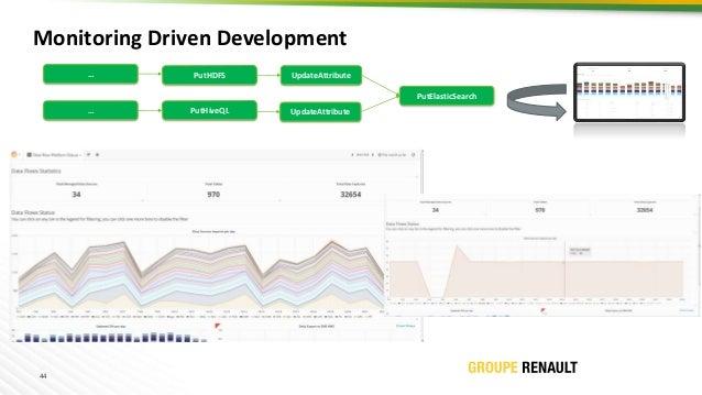 44 PutHDFS UpdateAttribute Monitoring Driven Development PutHiveQL PutElasticSearch UpdateAttribute … …