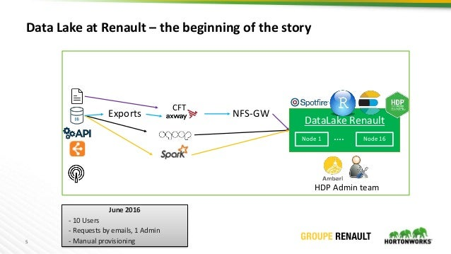 5 Data Lake at Renault – the beginning of the story CFT HDP Admin team DataLake Renault Node 1 …. Node 16 June 2016 - 10 U...